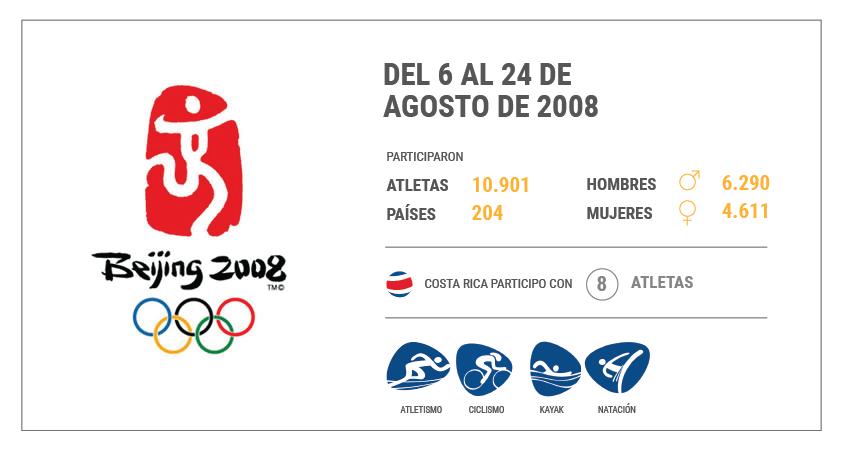 Juegos Olímpicos de Pekín 2008