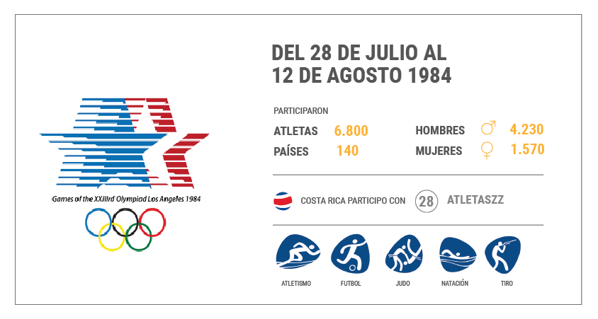 Juegos Olímpicos de Los Ángeles 1984