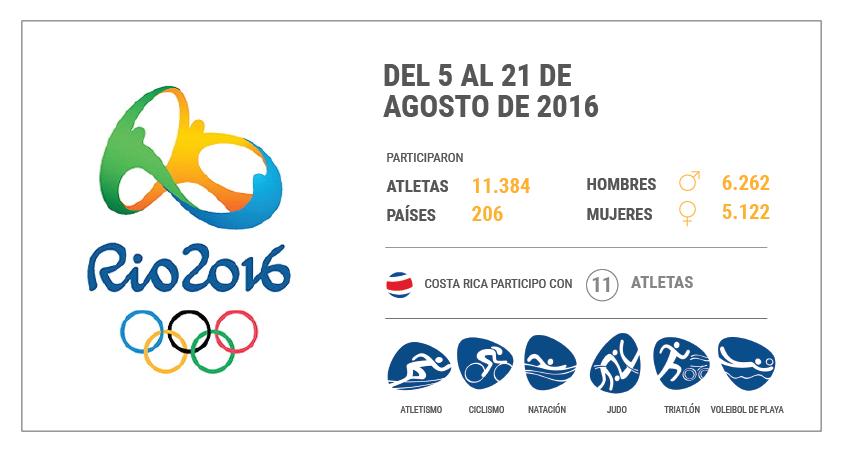 Juegos Olímpicos de Río de Janeiro 2016