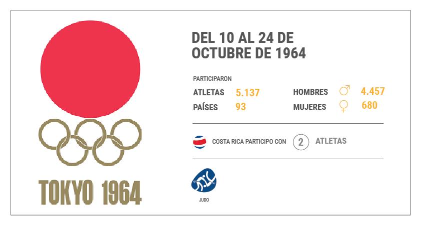 Juegos Olímpicos de Tokio 1964