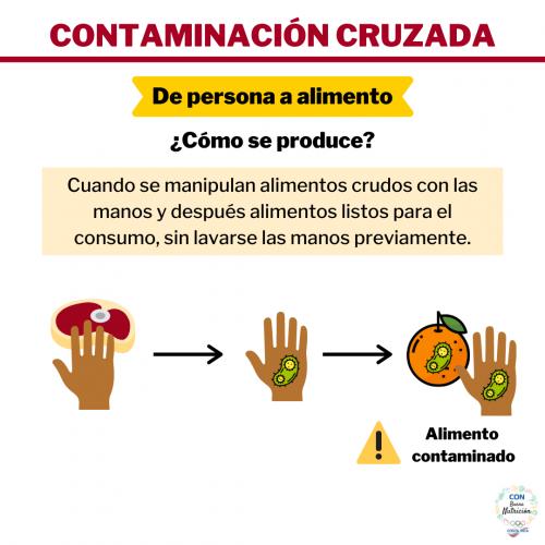 3 Contaminación Cruzada