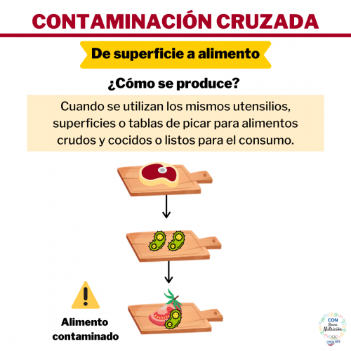 4 Contaminación Cruzada